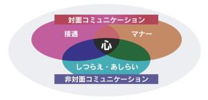 山田千穂子の提唱する『おもてなし道®』図解